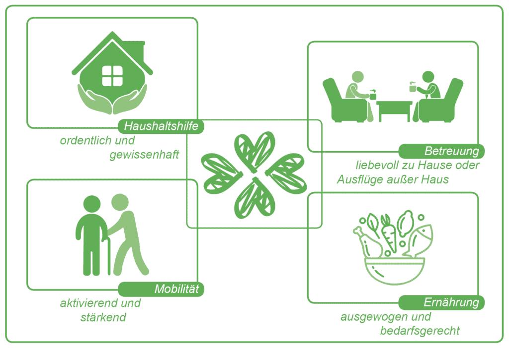 Prozess-Pflegeagentur_grün1